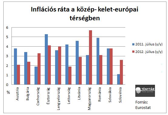 infláció közép-kelet-eu.png