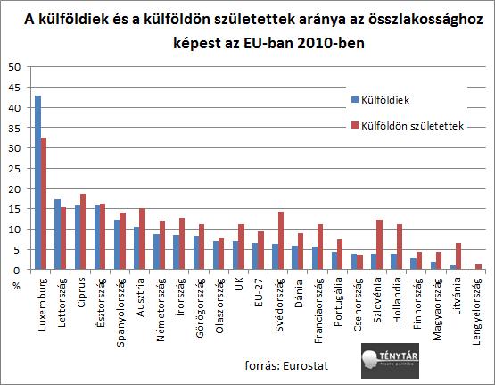 külföldiek külföldön születettek aránya az eu-ban.png