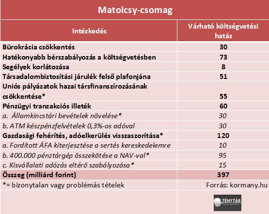 matolcsy csomag.png
