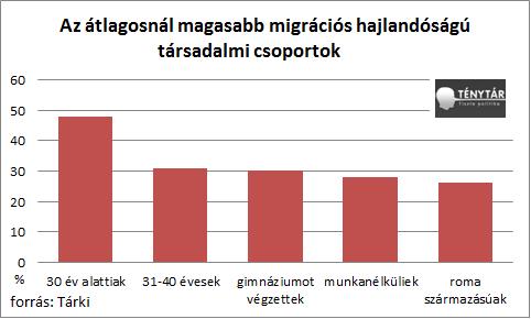 migrációs szándék magasabb hajlandóságú.png