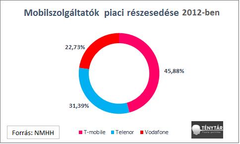 mobilszolg piaci reszesedese_2.png