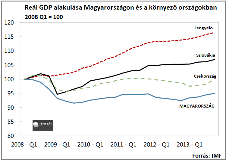 GDP alakulása környező országok.png