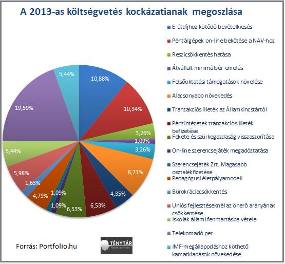 2013 költségvetési kockázatok.png