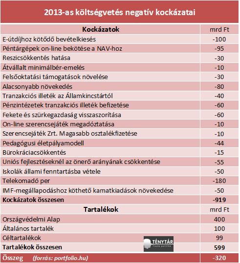2013 költségvetési kockázatok1.png