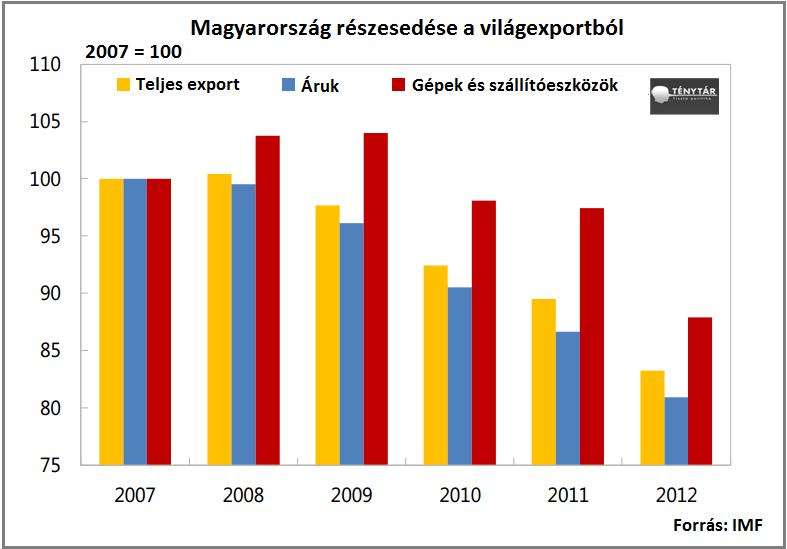 magyaro részesedés világexport_1.png