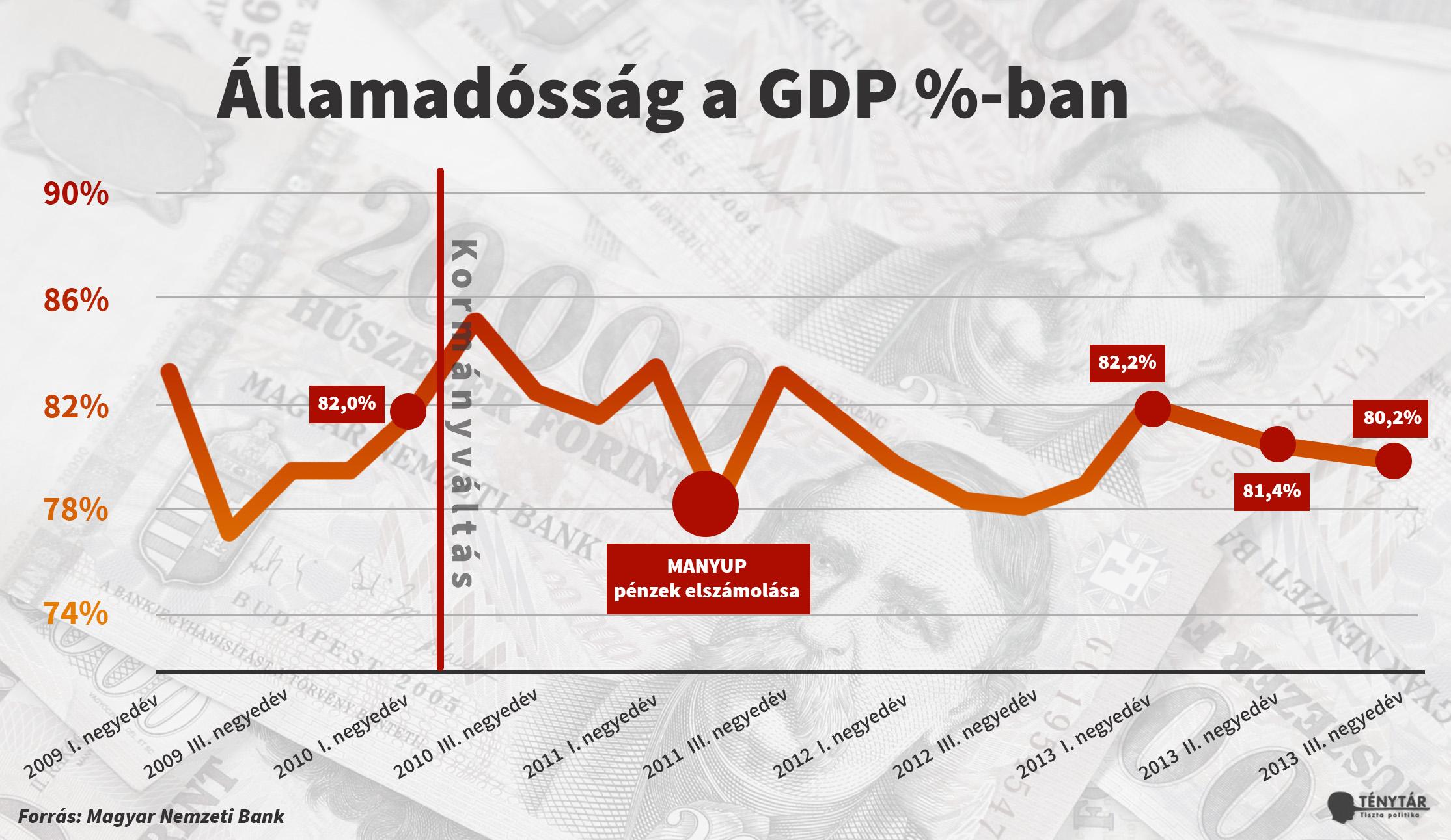 adósságnyomás_graf_2013_IIIné_update (1).jpg