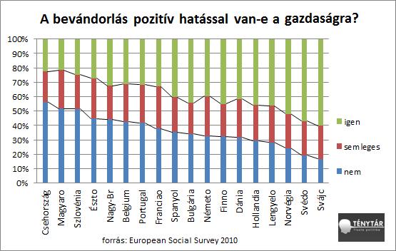 bevándorlás gazdaság ESS.png