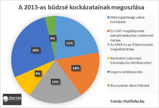 2013 kockázatok_1.png