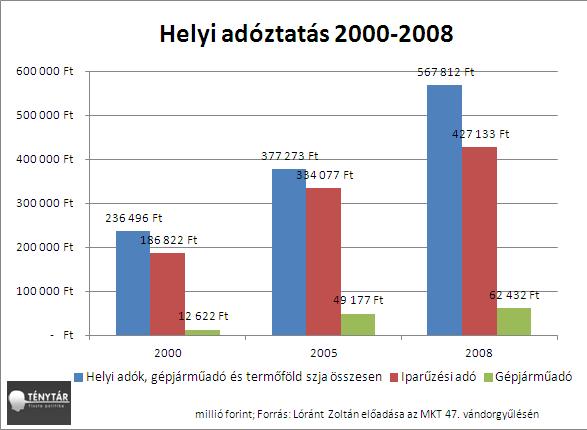 helyi_adok_2000-2008.PNG