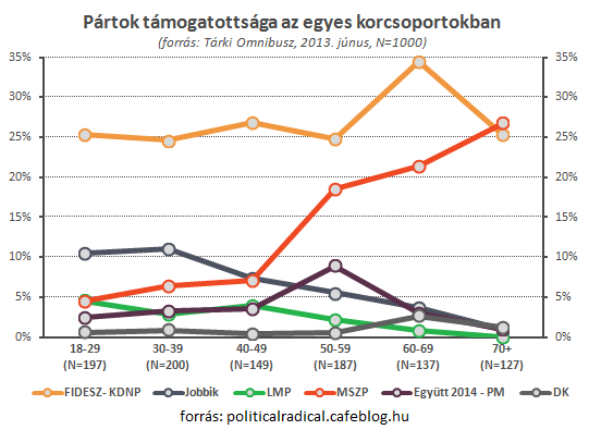 Partpreferencia_2_politicalradical.png