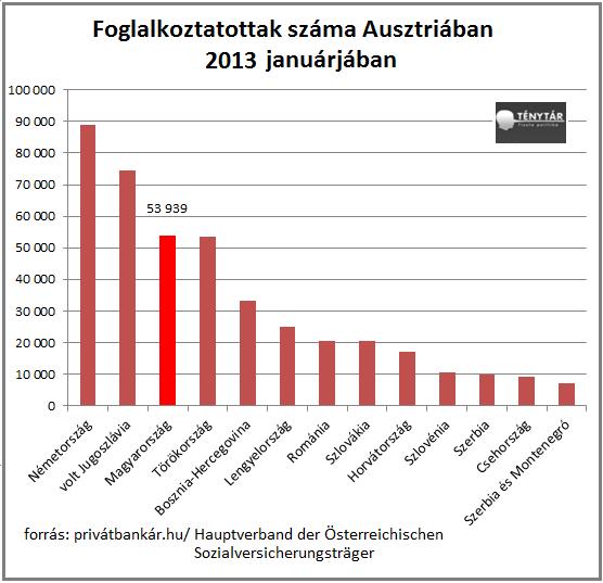 ausztriai külföldi foglalkoztatottak.png