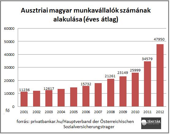 ausztriai magyar munkavállalók száma.png