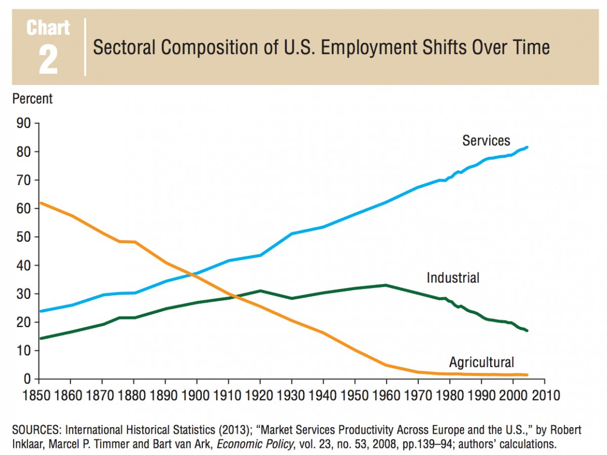 dallas fed us historical sectoral composition.png