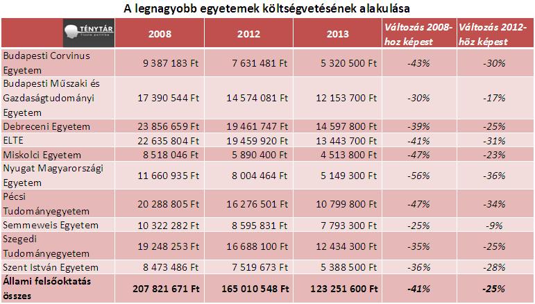egyetemek_koltsegvetese_2013.PNG