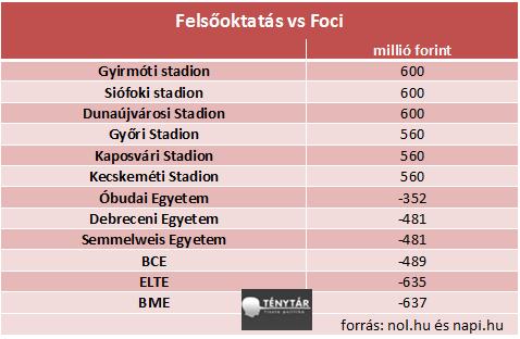 felsooktatas vs foci.png