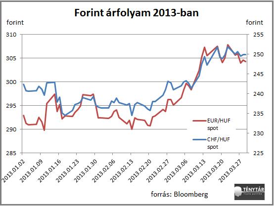 forintarfolyam2013.png