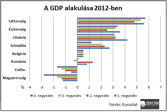 gdp alakulása 2012.png