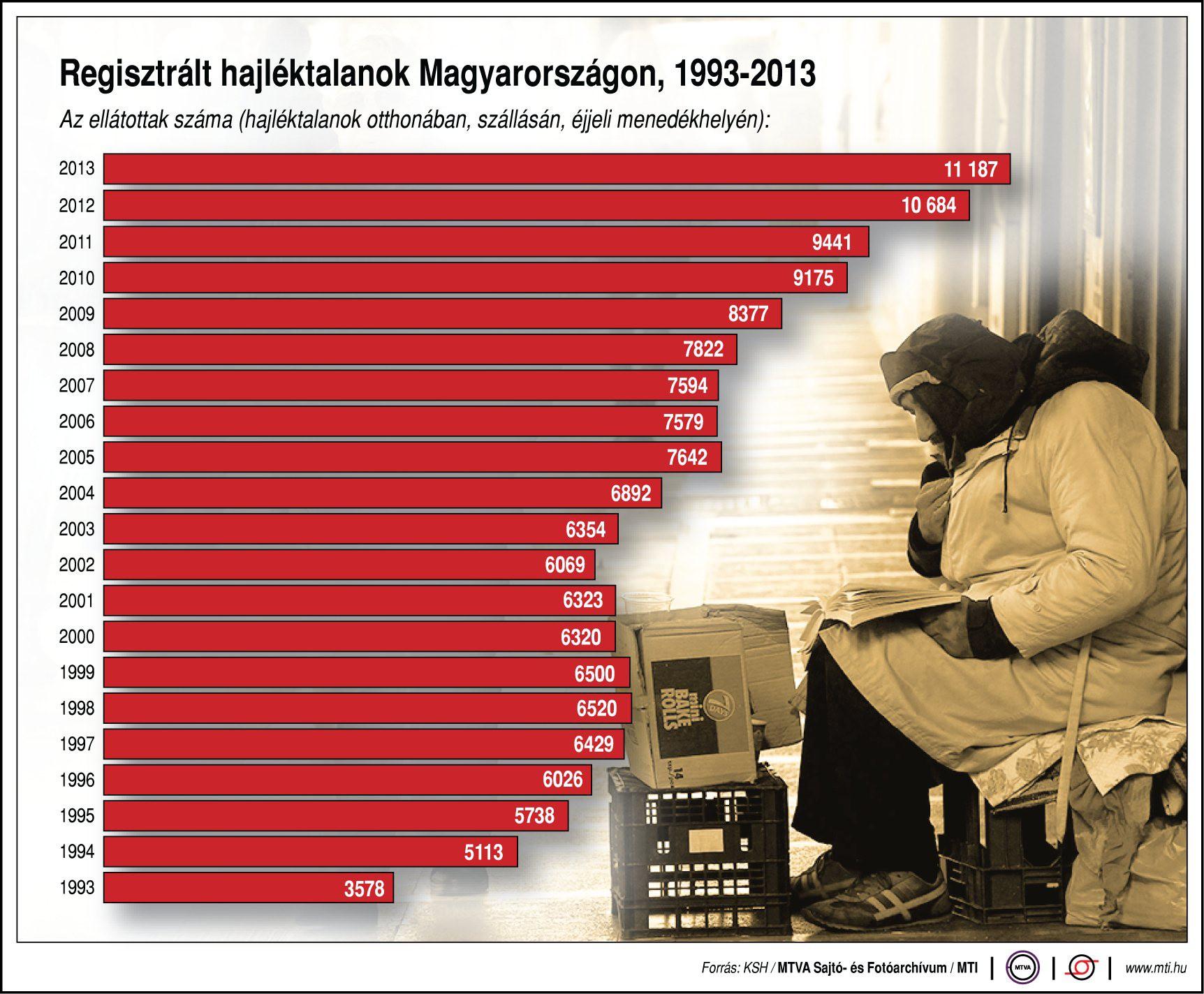hajlektalanok-magyarorszagon-statisztika.jpg