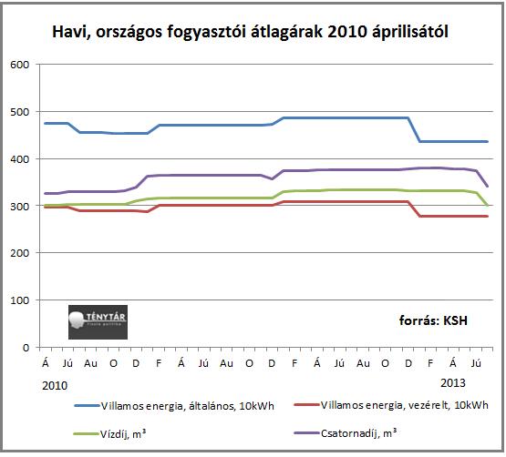 havi fogyasztói átlagárak.png