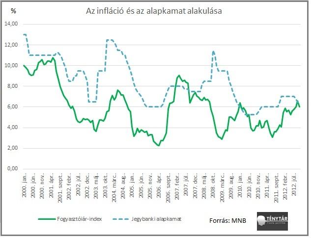 infláció és alapkamat alakulása.jpg