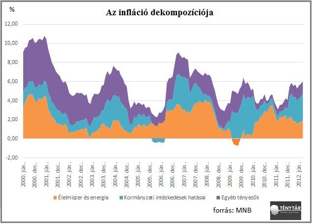 infláció dekompozíciója(2).jpg