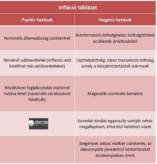 infláció táblázat.png