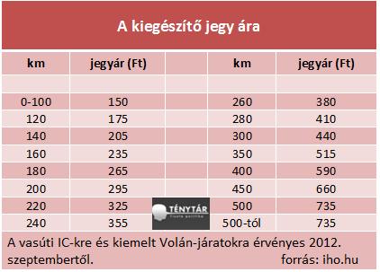 kiegészítő jegy ára_1.png