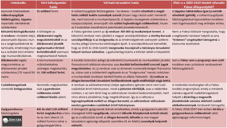 Konvergencia program társadalmi hatásai