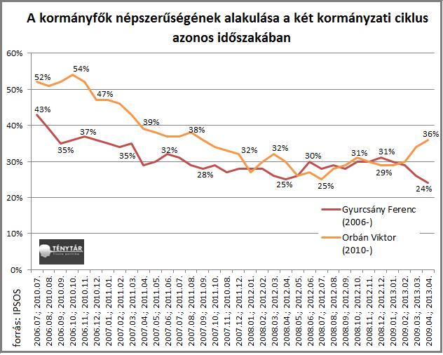 kormányfők népszerűsége.png