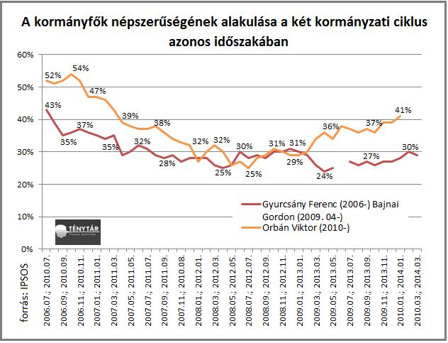 kormányfők népszerűsége_1.png