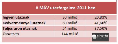 máv 2011 utasforgalom.png