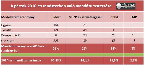 mandatumok 2010 szerint2.png
