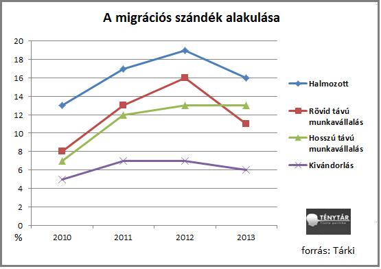 migrációs szándék1.png