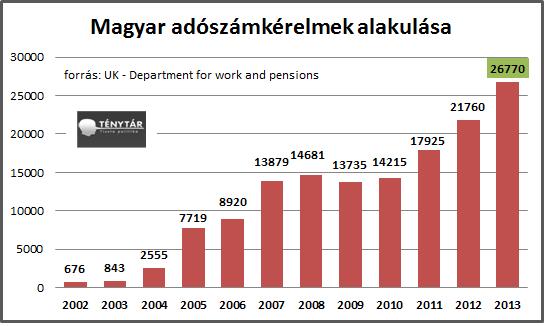 uk migracio 2003-13.png