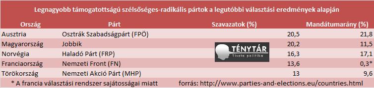 választási eredmények európa radikálisok.png