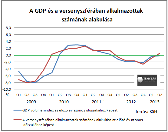 versenyszféra vs GDP1.png