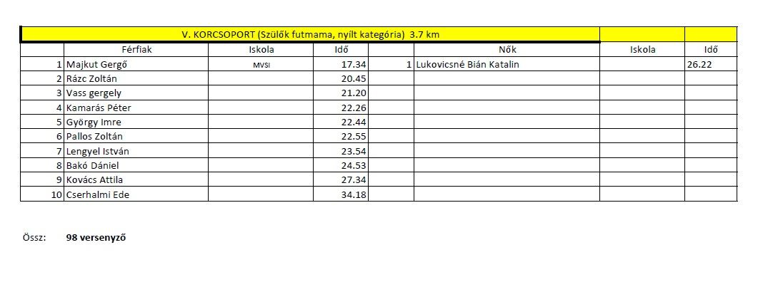eredmények3.jpg