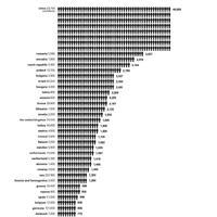 Hány lakos jut egy építészre?