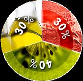 40-30-30 zona dieta.png