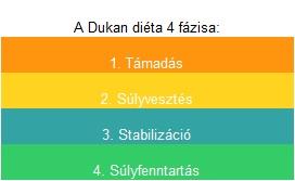 Dukan-dieta-4-fazisa.jpg