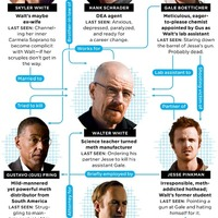 Breaking Bad infografika