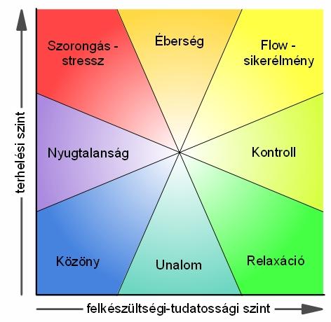 Srác randevú diagram