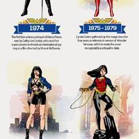 Wonder Woman evolúciója