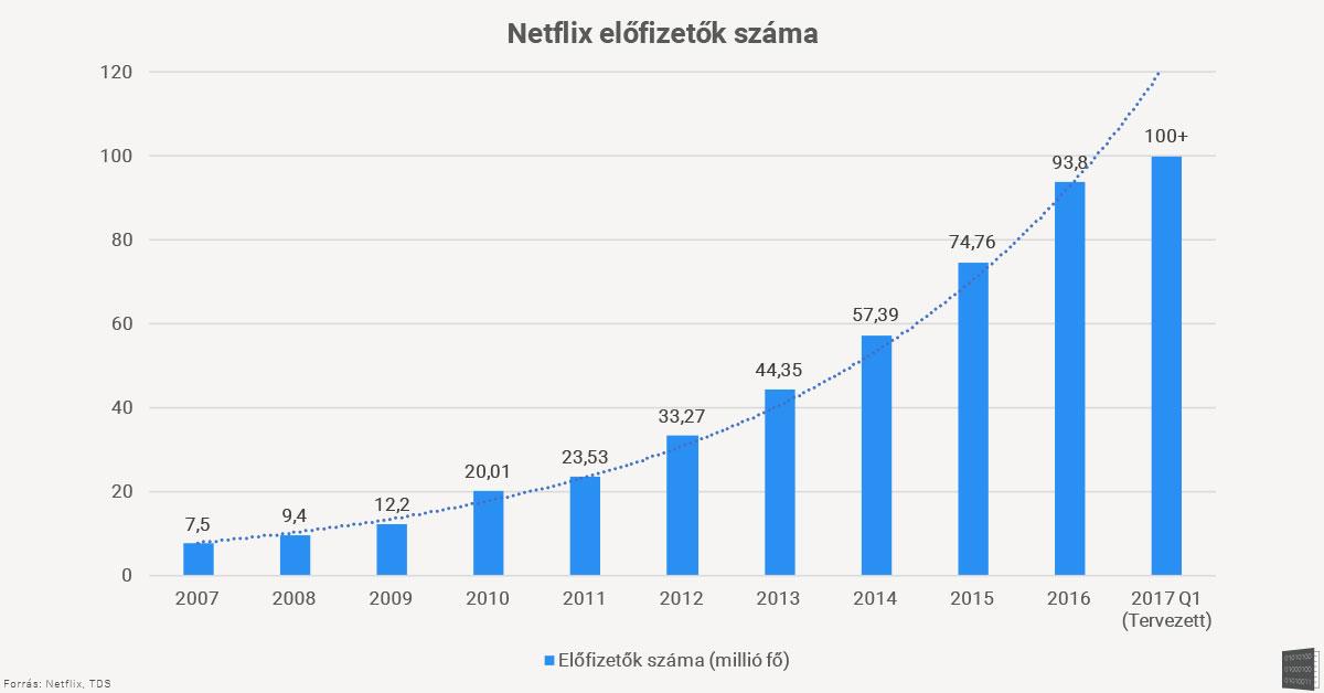netflix_elofizetok_graph.jpg