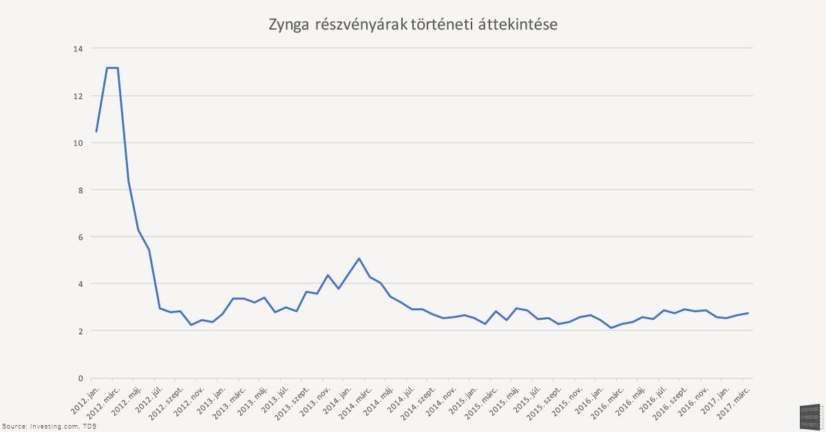 zynga_chart_2.jpg