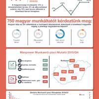 Dübörög a magyar munakerőpiac - kutatás!