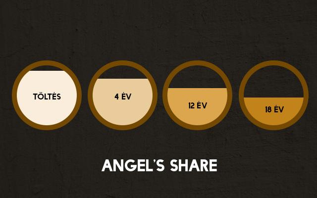 angelsshare.jpg