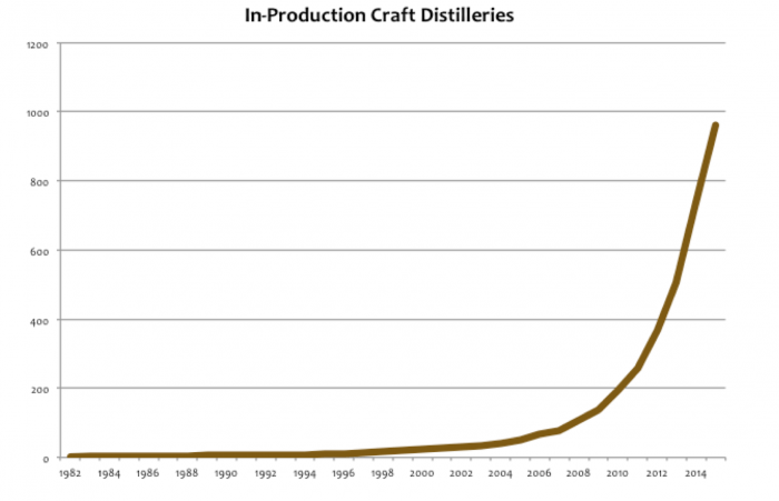 distillery-growth-rate-2016-e1459962158470.png