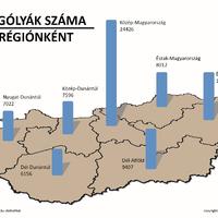 Sok ösztöndíjas gólya tanul ápolónak, kevés hallgatót ad a Dél-Dunántúl