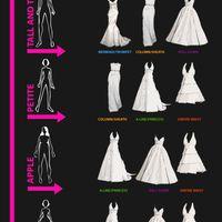 Ami a menyasszonynak a legfontosabb: esküvői ruha